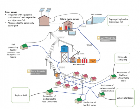 Concept plan for the micro-hydro/solar hybrid and water supply scheme in remote Sarawak.