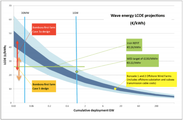 Wave energy Levelised Cost of Energy projection graph. Source: ARENA.
