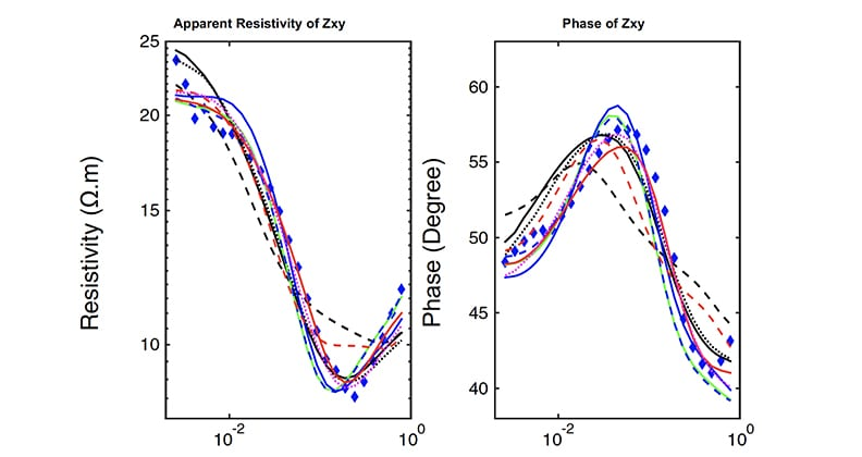 Graphs showing comparisons of MT field and final computed model data, acquired from a survey site in Nevada, USA, across nine inversion strategies. The blue diamond line represents the distribution of the real data. (Reproduced from the team's research paper.)