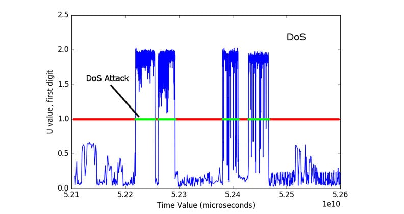An analysis of DDoS traffic generated in an experiment.