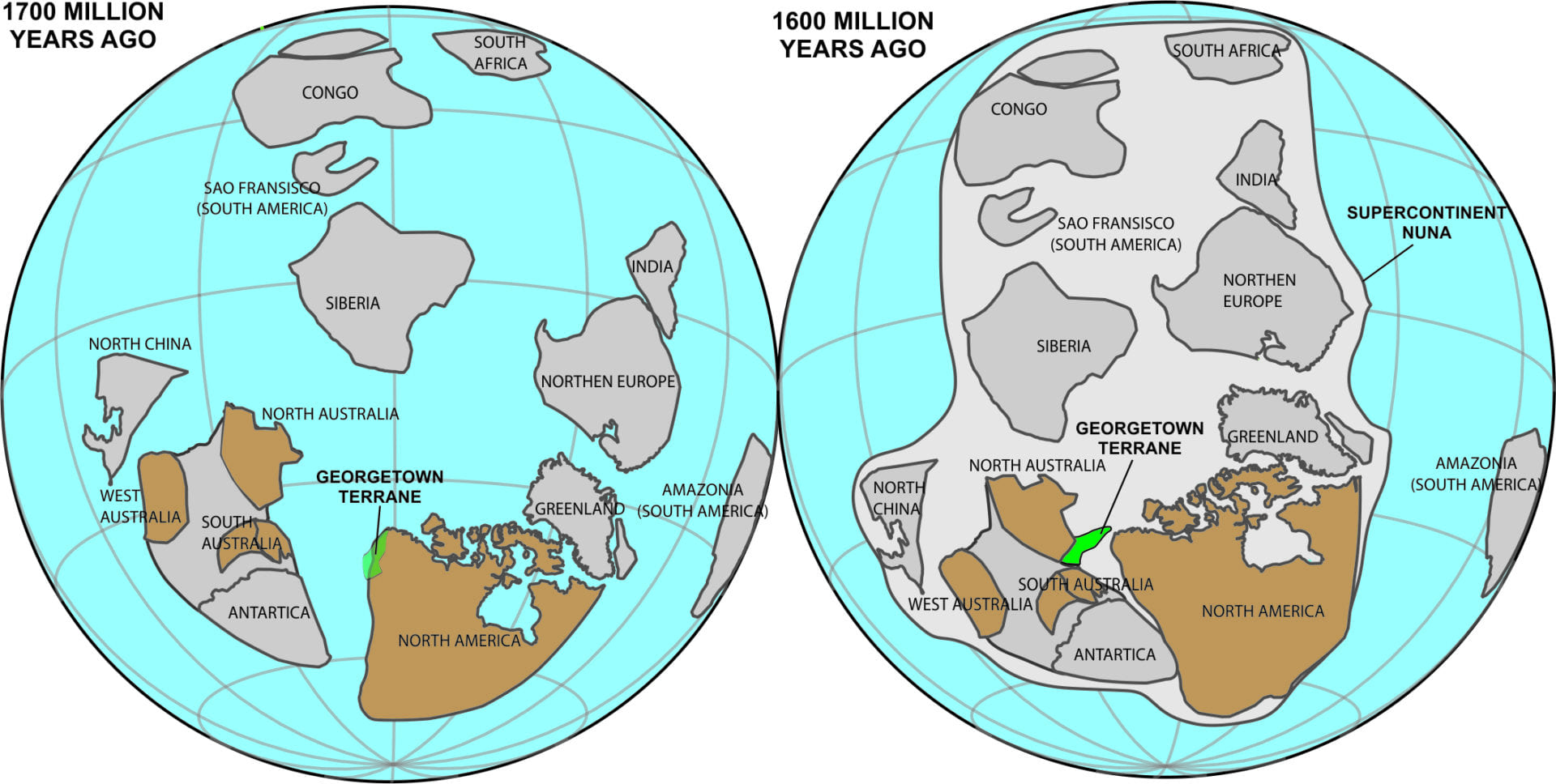 Supercontinent Nuna diagram