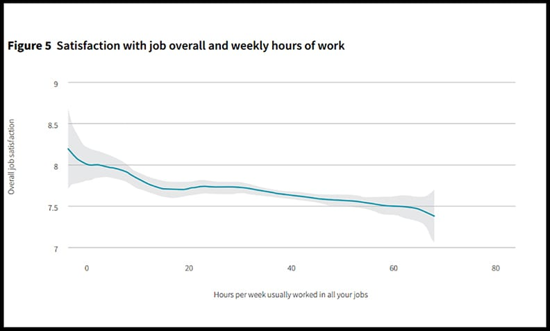 Graph of job satisfaction vs hours worked.